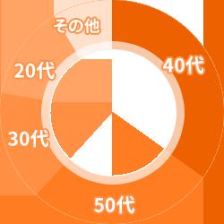 質預かり利用者の年代のグラフ